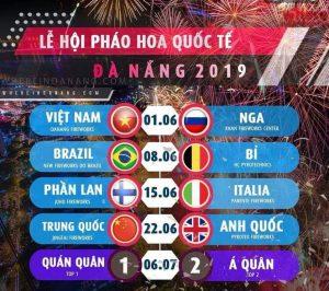 Lịch thi đấu giữa 8 đội pháo hoa của Lễ hội pháo hoa quốc tế Đà Nẵng 2019